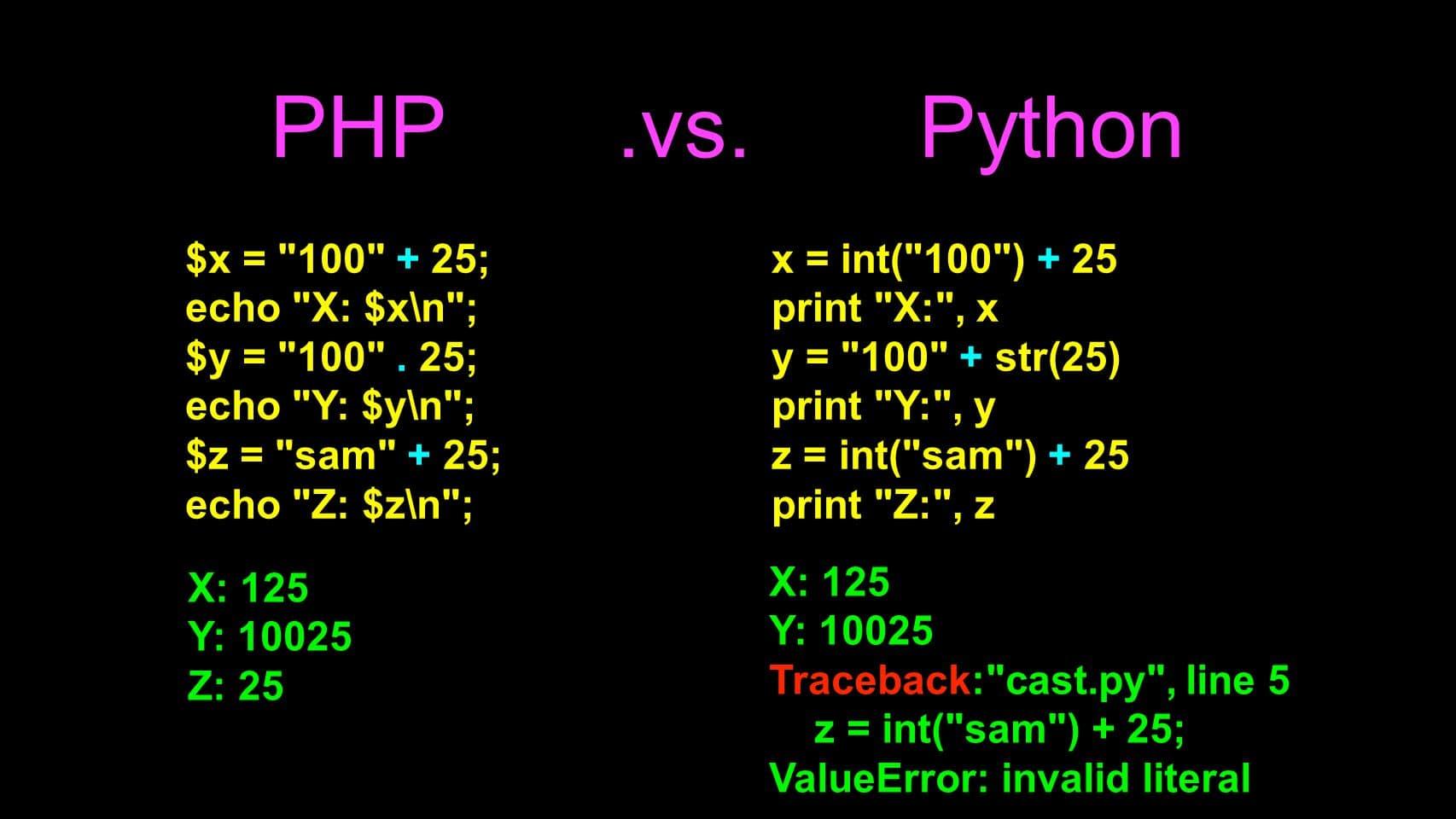 Python vs PHP- Syntax