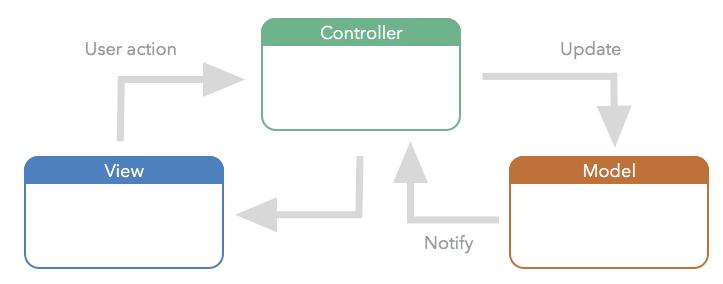MVC framework for web development