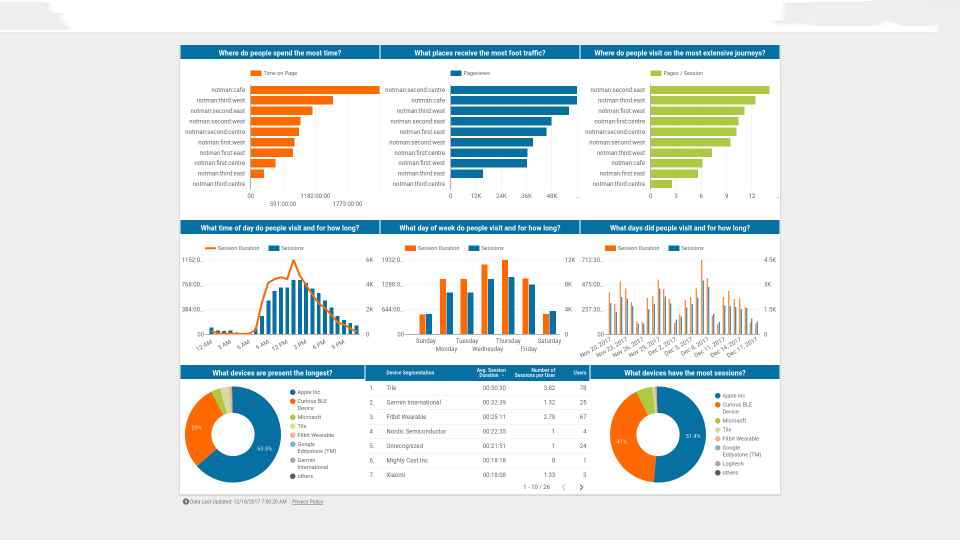 Google BI Tools – Microsoft Power BI vs Google Data Studio