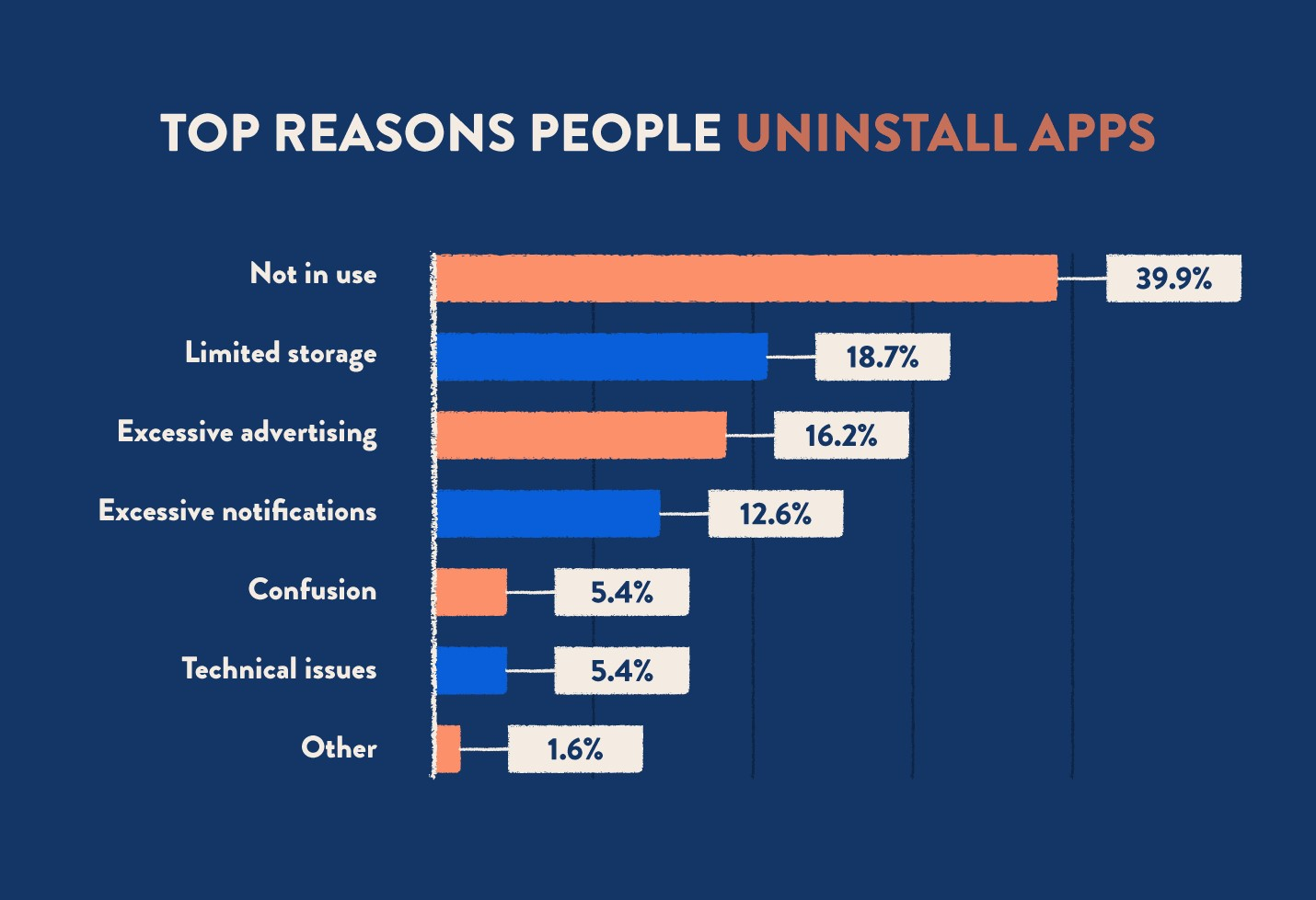 Users Uninstall Mobile App | Infographic: Why Users Uninstall Mobile App?