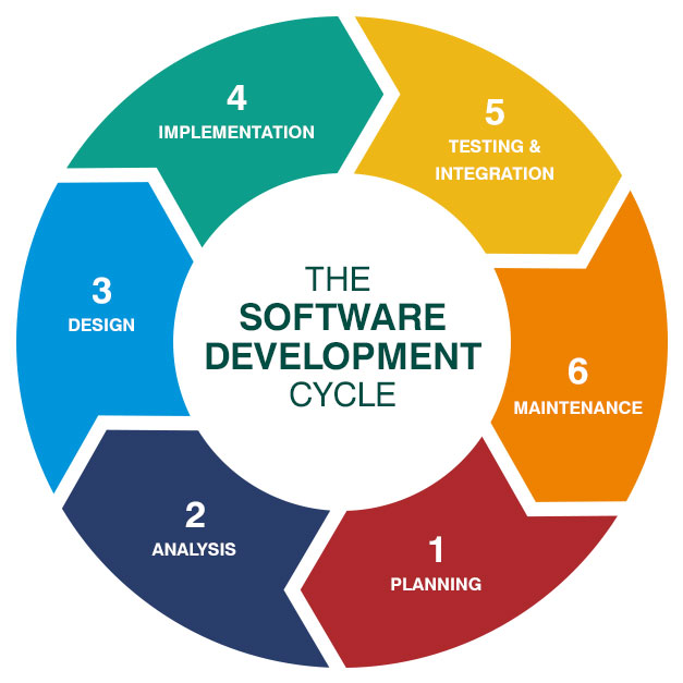 What is Framework in Software Engineering?